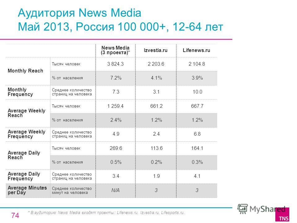 Аудитория News Media Май 2013, Россия 100 000+, 12-64 лет News Media (3 проекта)* Izvestia.ruLifenews.ru Monthly Reach Тысяч человек 3 824.32 203.62 104.8 % от населения 7.2% 4.1% 3.9% Monthly Frequency Среднее количество страниц на человека 7.3 3.1