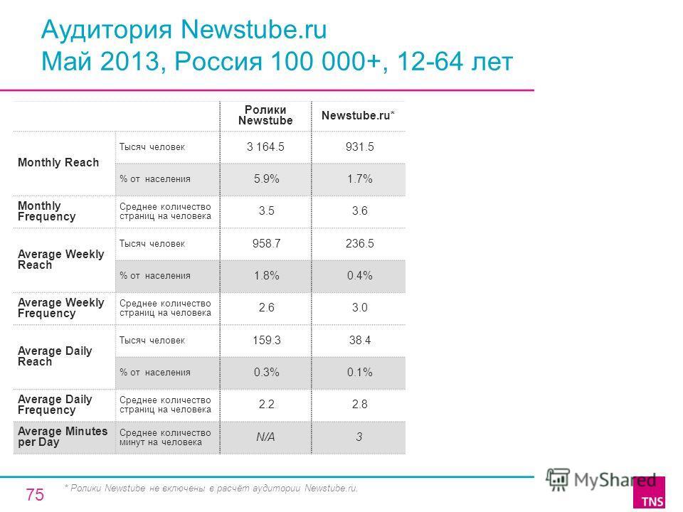 Аудитория Newstube.ru Май 2013, Россия 100 000+, 12-64 лет Ролики Newstube Newstube.ru* Monthly Reach Тысяч человек 3 164.5 931.5 % от населения 5.9% 1.7% Monthly Frequency Среднее количество страниц на человека 3.5 3.6 Average Weekly Reach Тысяч чел