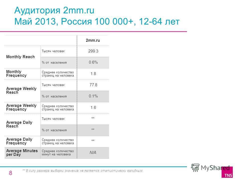 Аудитория 2mm.ru Май 2013, Россия 100 000+, 12-64 лет 2mm.ru Monthly Reach Тысяч человек 299.3 % от населения 0.6% Monthly Frequency Среднее количество страниц на человека 1.8 Average Weekly Reach Тысяч человек 77.8 % от населения 0.1% Average Weekly