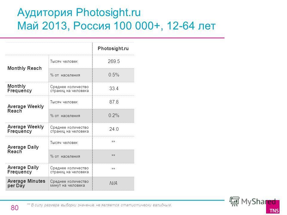 Аудитория Photosight.ru Май 2013, Россия 100 000+, 12-64 лет Photosight.ru Monthly Reach Тысяч человек 269.5 % от населения 0.5% Monthly Frequency Среднее количество страниц на человека 33.4 Average Weekly Reach Тысяч человек 87.8 % от населения 0.2%