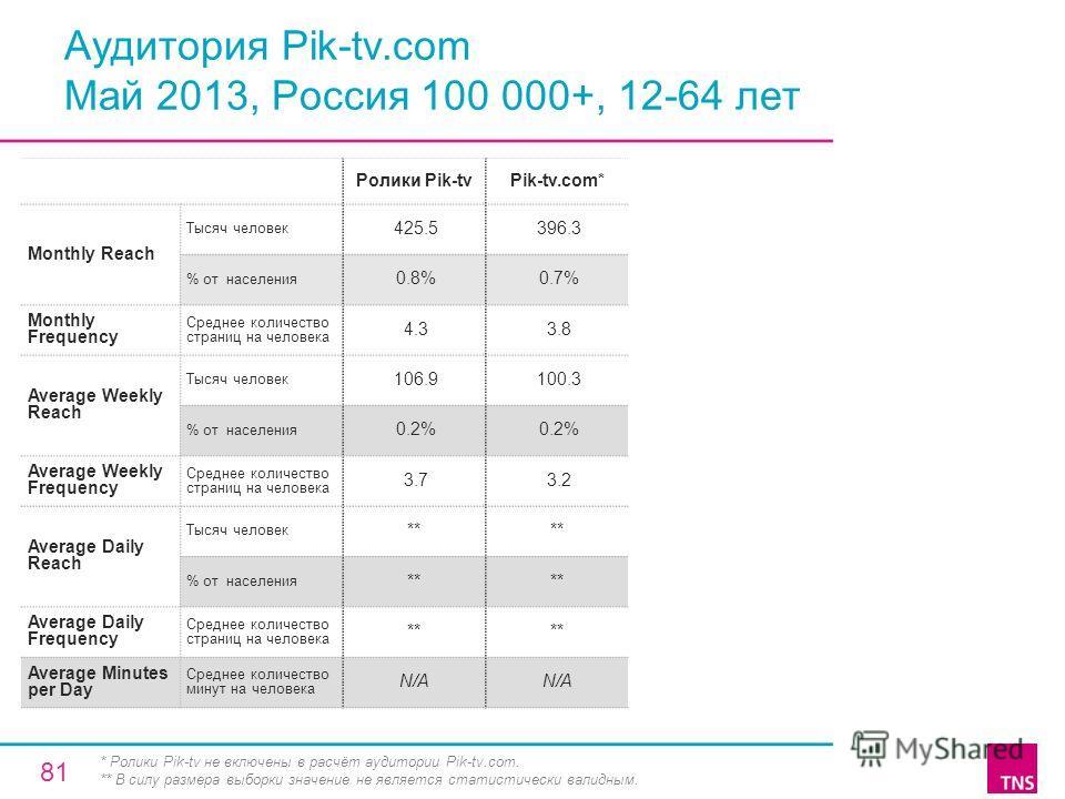 Аудитория Pik-tv.com Май 2013, Россия 100 000+, 12-64 лет Ролики Pik-tvPik-tv.com* Monthly Reach Тысяч человек 425.5 396.3 % от населения 0.8% 0.7% Monthly Frequency Среднее количество страниц на человека 4.3 3.8 Average Weekly Reach Тысяч человек 10