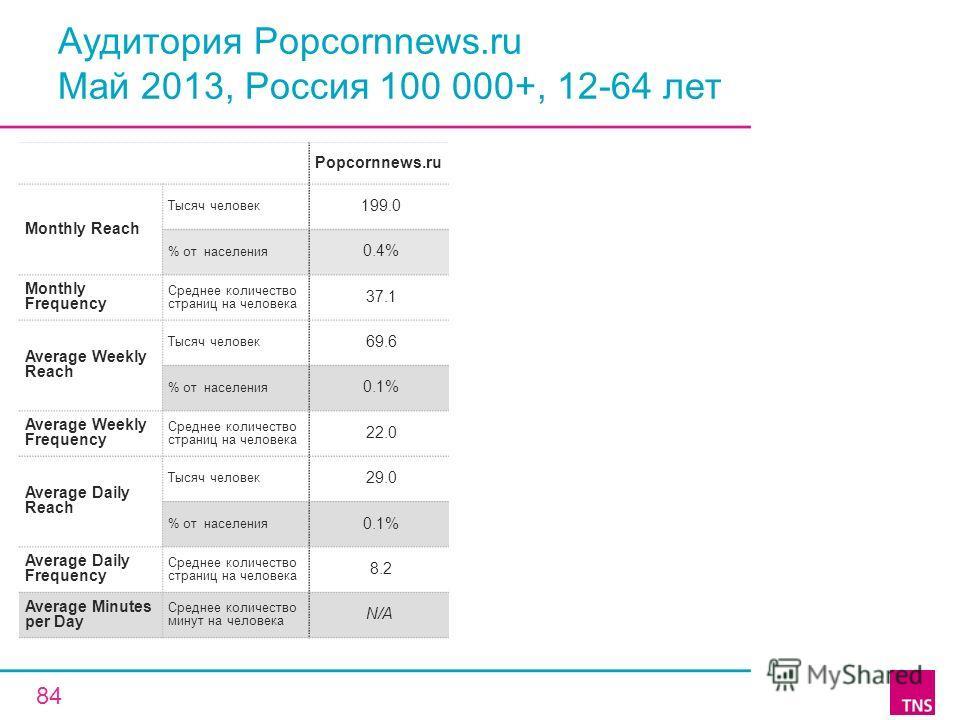 Аудитория Popcornnews.ru Май 2013, Россия 100 000+, 12-64 лет Popcornnews.ru Monthly Reach Тысяч человек 199.0 % от населения 0.4% Monthly Frequency Среднее количество страниц на человека 37.1 Average Weekly Reach Тысяч человек 69.6 % от населения 0.