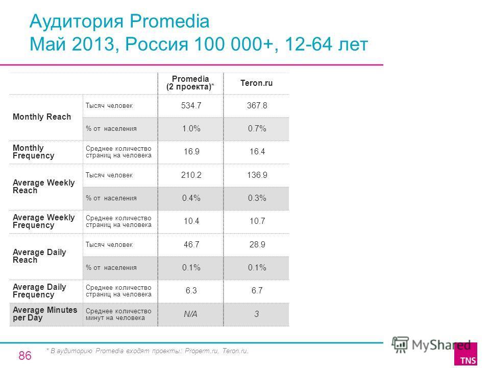 Аудитория Promedia Май 2013, Россия 100 000+, 12-64 лет Promedia (2 проекта)* Teron.ru Monthly Reach Тысяч человек 534.7 367.8 % от населения 1.0% 0.7% Monthly Frequency Среднее количество страниц на человека 16.9 16.4 Average Weekly Reach Тысяч чело