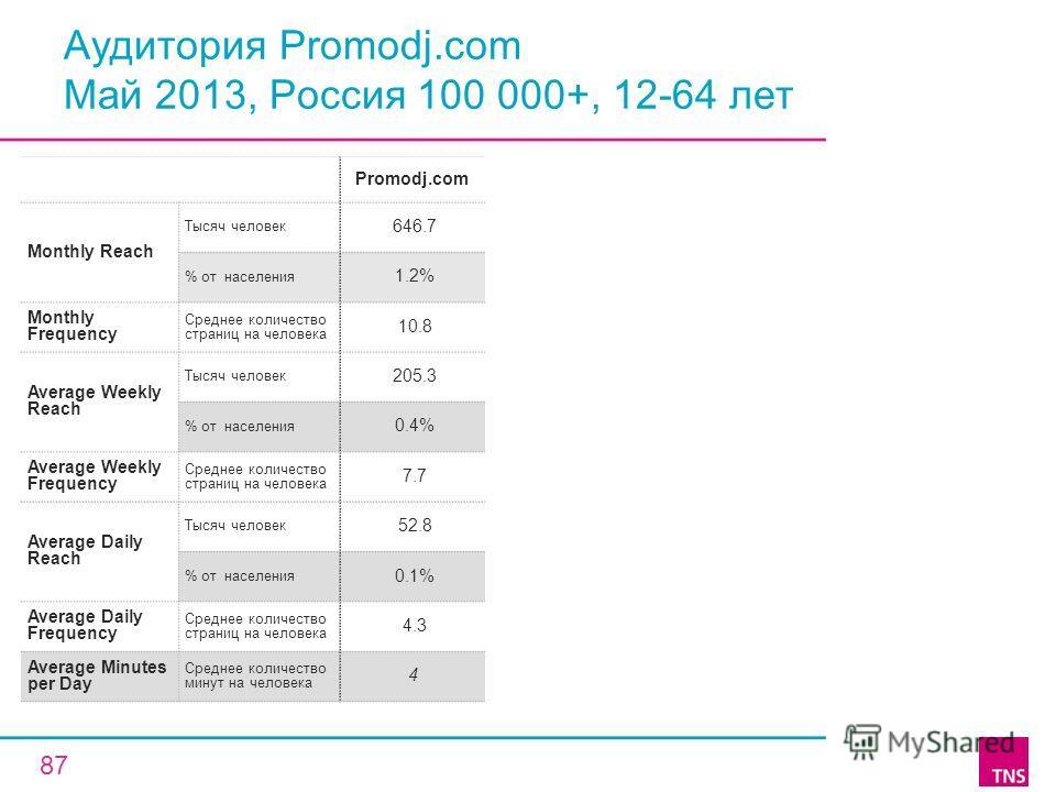 Аудитория Promodj.com Май 2013, Россия 100 000+, 12-64 лет Promodj.com Monthly Reach Тысяч человек 646.7 % от населения 1.2% Monthly Frequency Среднее количество страниц на человека 10.8 Average Weekly Reach Тысяч человек 205.3 % от населения 0.4% Av