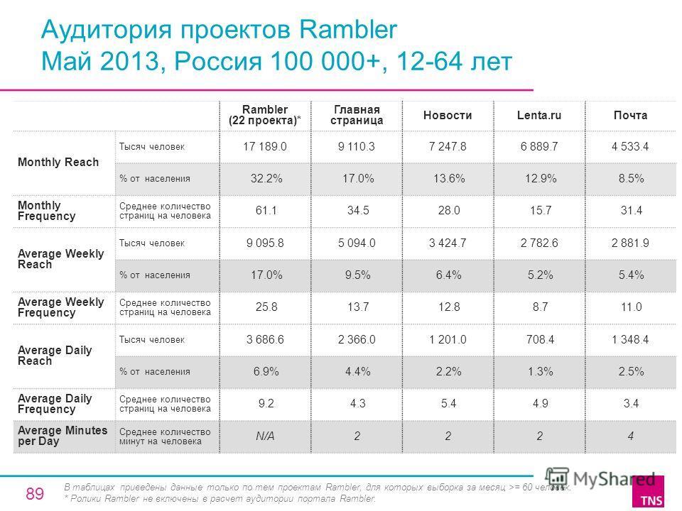 Аудитория проектов Rambler Май 2013, Россия 100 000+, 12-64 лет Rambler (22 проекта)* Главная страница НовостиLenta.ruПочта Monthly Reach Тысяч человек 17 189.09 110.37 247.86 889.74 533.4 % от населения 32.2% 17.0% 13.6% 12.9% 8.5% Monthly Frequency