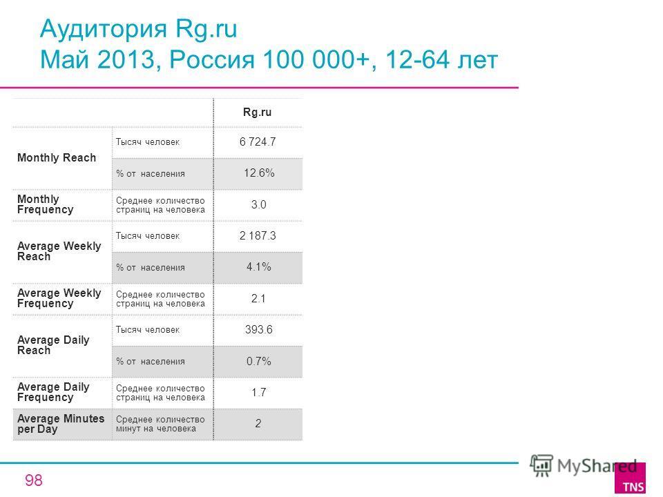 Аудитория Rg.ru Май 2013, Россия 100 000+, 12-64 лет Rg.ru Monthly Reach Тысяч человек 6 724.7 % от населения 12.6% Monthly Frequency Среднее количество страниц на человека 3.0 Average Weekly Reach Тысяч человек 2 187.3 % от населения 4.1% Average We