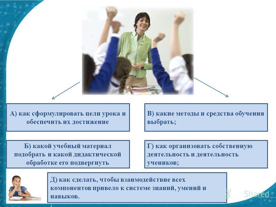 А) как сформулировать цели урока и обеспечить их достижение Б) какой учебный материал подобрать и какой дидактической обработке его подвергнуть В) какие методы и средства обучения выбрать; Г) как организовать собственную деятельность и деятельность у