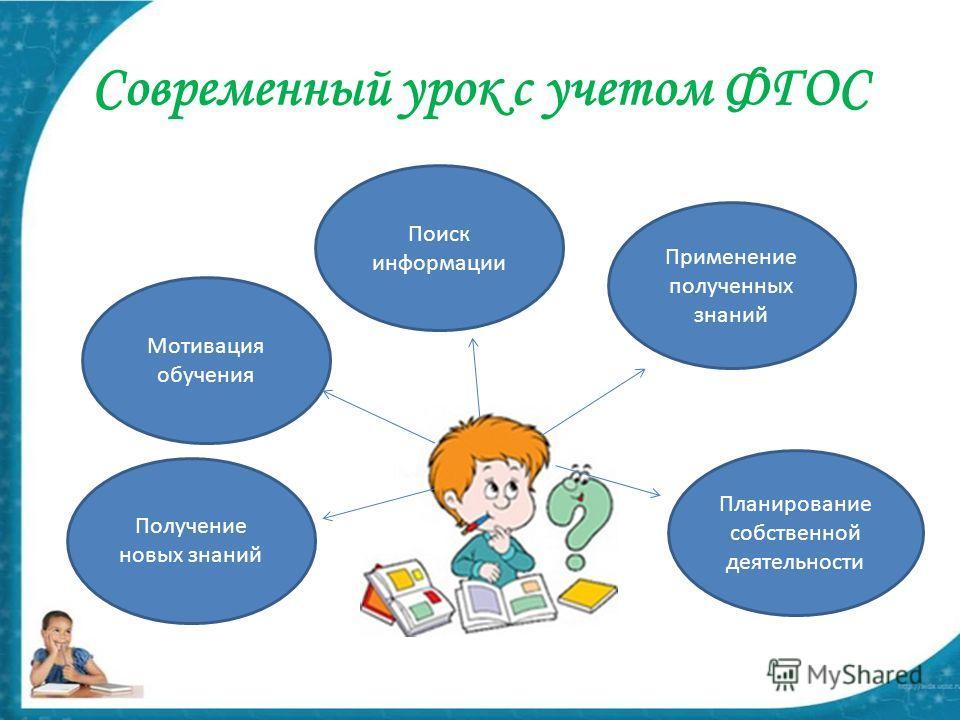 Современный урок с учетом ФГОС Мотивация обучения Поиск информации Применение полученных знаний Планирование собственной деятельности Получение новых знаний