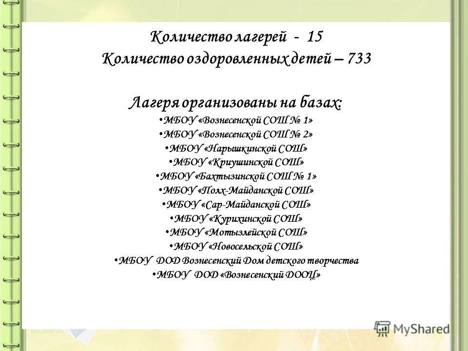 Количество лагерей - 15 Количество оздоровленных детей – 733 Лагеря организованы на базах: МБОУ «Вознесенской СОШ 1» МБОУ «Вознесенской СОШ 2» МБОУ «Нарышкинской СОШ» МБОУ «Криушинской СОШ» МБОУ «Бахтызинской СОШ 1» МБОУ «Полх-Майданской СОШ» МБОУ «С
