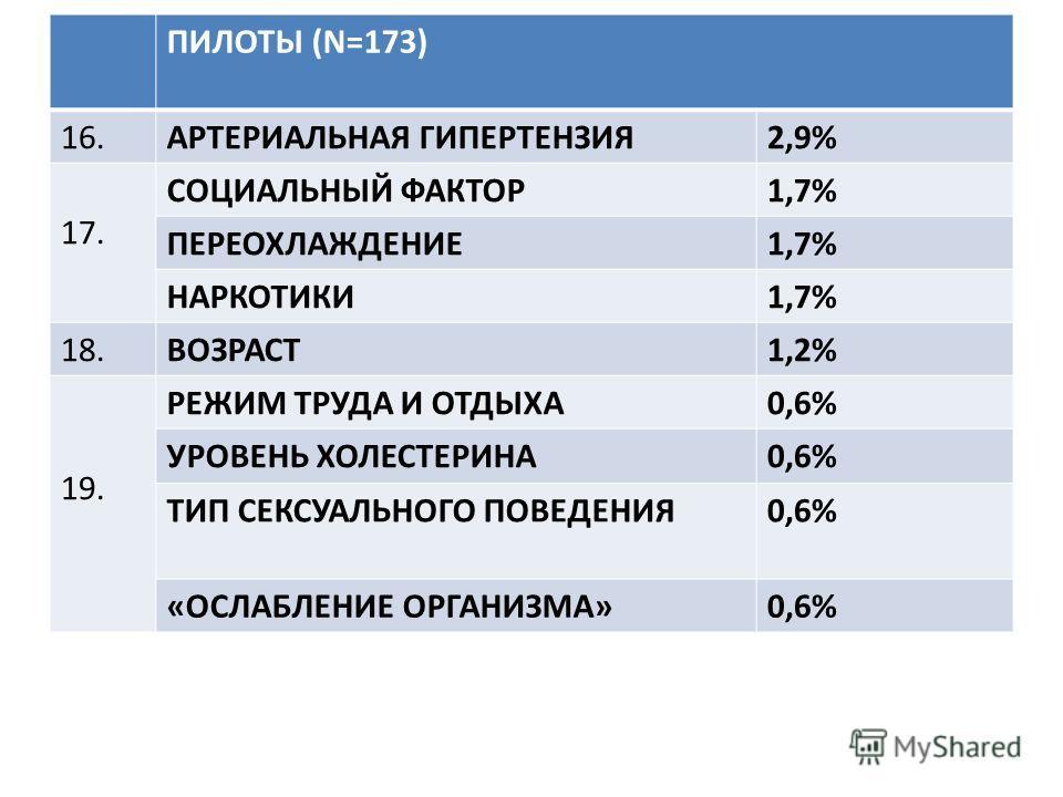 ПИЛОТЫ (N=173) 16.АРТЕРИАЛЬНАЯ ГИПЕРТЕНЗИЯ2,9% 17. СОЦИАЛЬНЫЙ ФАКТОР1,7% ПЕРЕОХЛАЖДЕНИЕ1,7% НАРКОТИКИ1,7% 18.ВОЗРАСТ1,2% 19. РЕЖИМ ТРУДА И ОТДЫХА0,6% УРОВЕНЬ ХОЛЕСТЕРИНА0,6% ТИП СЕКСУАЛЬНОГО ПОВЕДЕНИЯ0,6% «ОСЛАБЛЕНИЕ ОРГАНИЗМА»0,6%