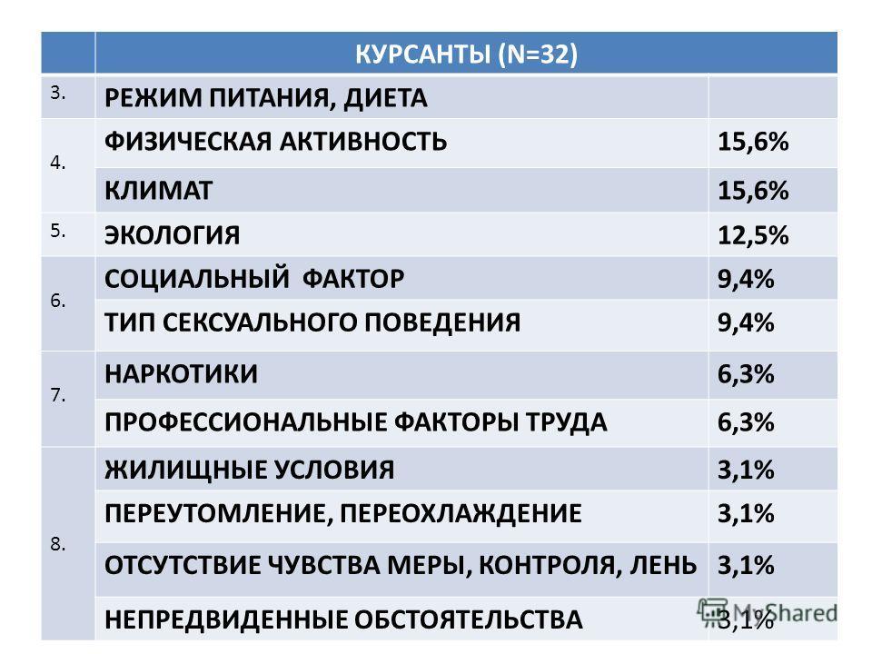 КУРСАНТЫ (N=32) 3. РЕЖИМ ПИТАНИЯ, ДИЕТА 4. ФИЗИЧЕСКАЯ АКТИВНОСТЬ15,6% КЛИМАТ15,6% 5. ЭКОЛОГИЯ12,5% 6. СОЦИАЛЬНЫЙ ФАКТОР9,4% ТИП СЕКСУАЛЬНОГО ПОВЕДЕНИЯ9,4% 7. НАРКОТИКИ6,3% ПРОФЕССИОНАЛЬНЫЕ ФАКТОРЫ ТРУДА6,3% 8. ЖИЛИЩНЫЕ УСЛОВИЯ3,1% ПЕРЕУТОМЛЕНИЕ, ПЕРЕ