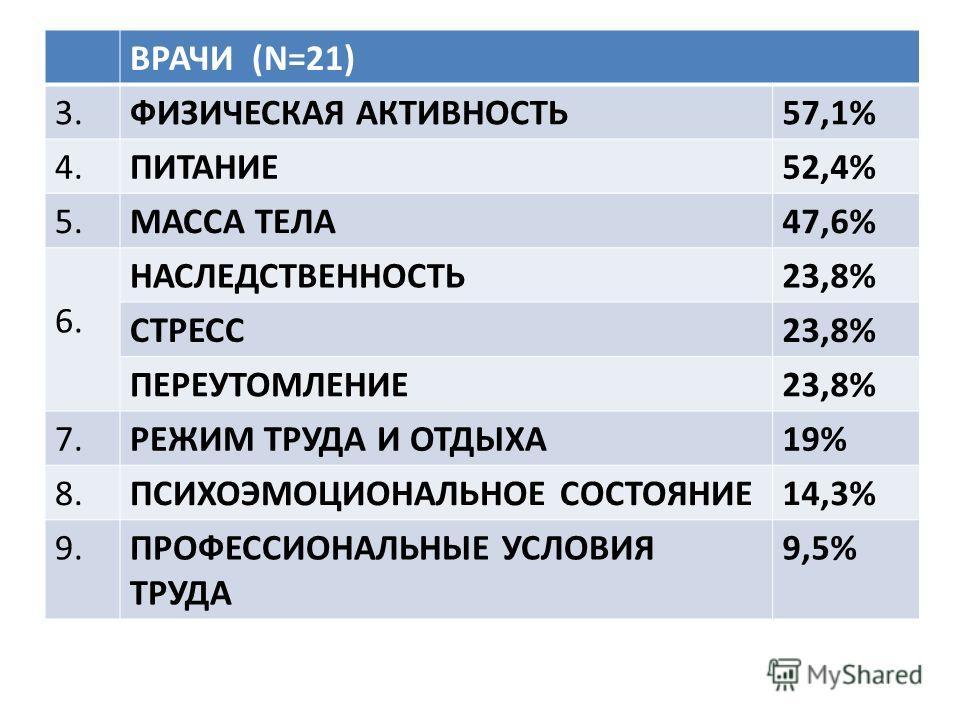ВРАЧИ (N=21) 3.ФИЗИЧЕСКАЯ АКТИВНОСТЬ57,1% 4.ПИТАНИЕ52,4% 5.МАССА ТЕЛА47,6% 6. НАСЛЕДСТВЕННОСТЬ23,8% СТРЕСС23,8% ПЕРЕУТОМЛЕНИЕ23,8% 7.РЕЖИМ ТРУДА И ОТДЫХА19% 8.ПСИХОЭМОЦИОНАЛЬНОЕ СОСТОЯНИЕ14,3% 9.ПРОФЕССИОНАЛЬНЫЕ УСЛОВИЯ ТРУДА 9,5% И РЕЖЕ НАЗЫВАЛИСЬ Т