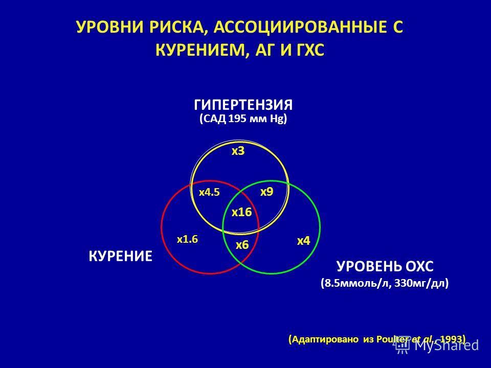 УРОВНИ РИСКА, АССОЦИИРОВАННЫЕ С КУРЕНИЕМ, АГ И ГХС x1.6 x4 x3 x6 x16 x4.5 x9 ГИПЕРТЕНЗИЯ (САД 195 мм Hg) УРОВЕНЬ ОХС (8.5ммоль/л, 330мг/дл) КУРЕНИЕ (Адаптировано из Poulter et al., 1993)