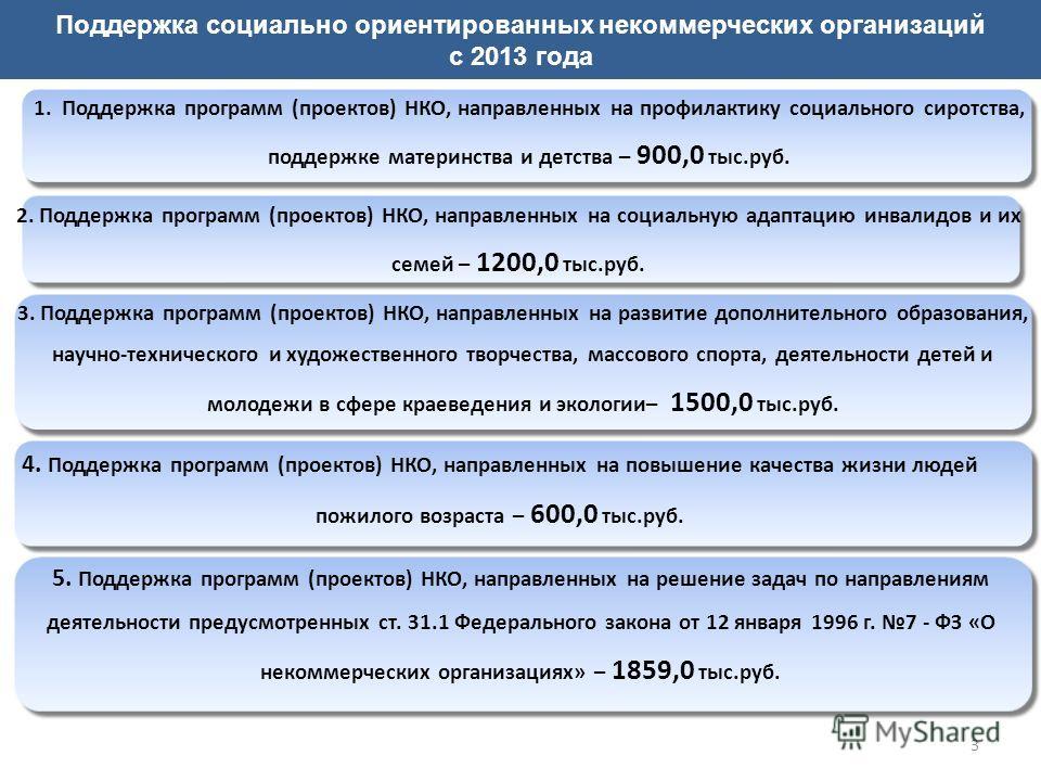 3 Поддержка социально ориентированных некоммерческих организаций с 2013 года 1. Поддержка программ (проектов) НКО, направленных на профилактику социального сиротства, поддержке материнства и детства – 900,0 тыс.руб. 2. Поддержка программ (проектов) Н