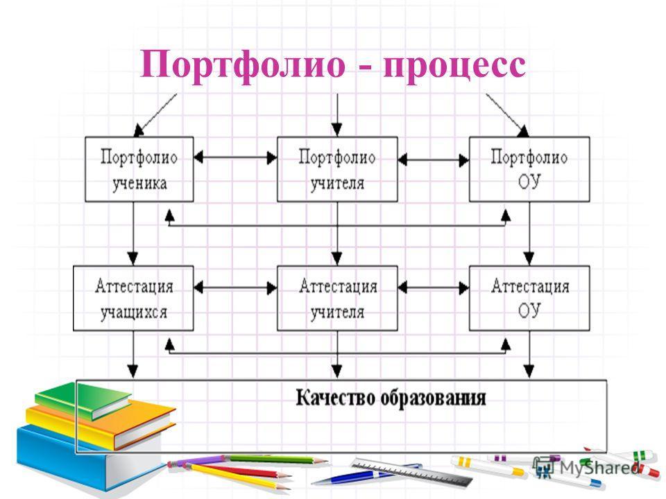 Портфолио - процесс