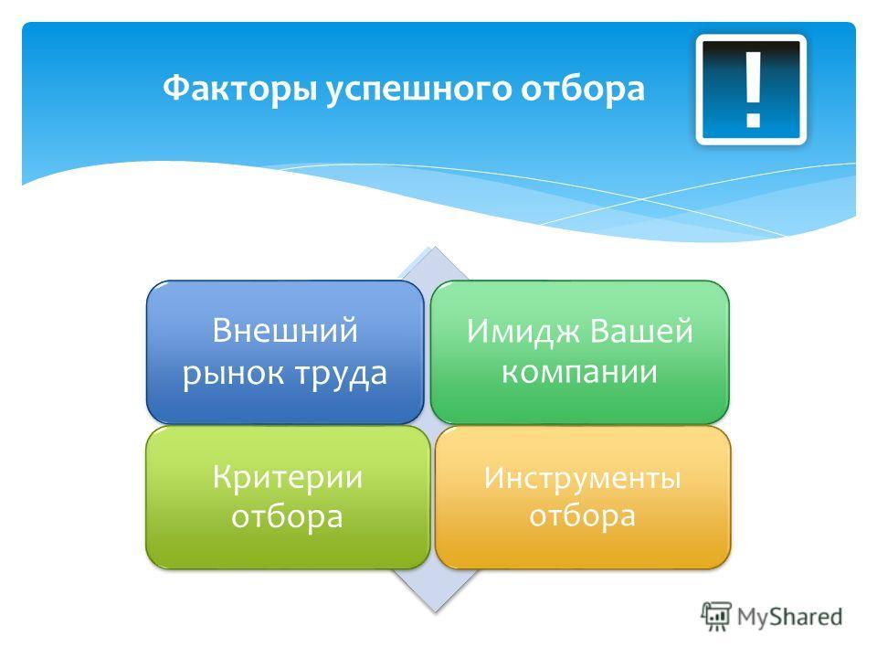 Факторы успешного отбора Внешний рынок труда Имидж Вашей компании Критерии отбора Инструменты отбора