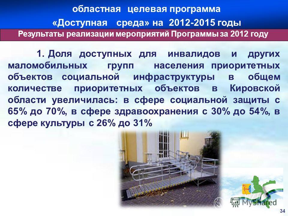 Результаты реализации мероприятий Программы за 2012 году 34 1. Доля доступных для инвалидов и других маломобильных групп населения приоритетных объектов социальной инфраструктуры в общем количестве приоритетных объектов в Кировской области увеличилас