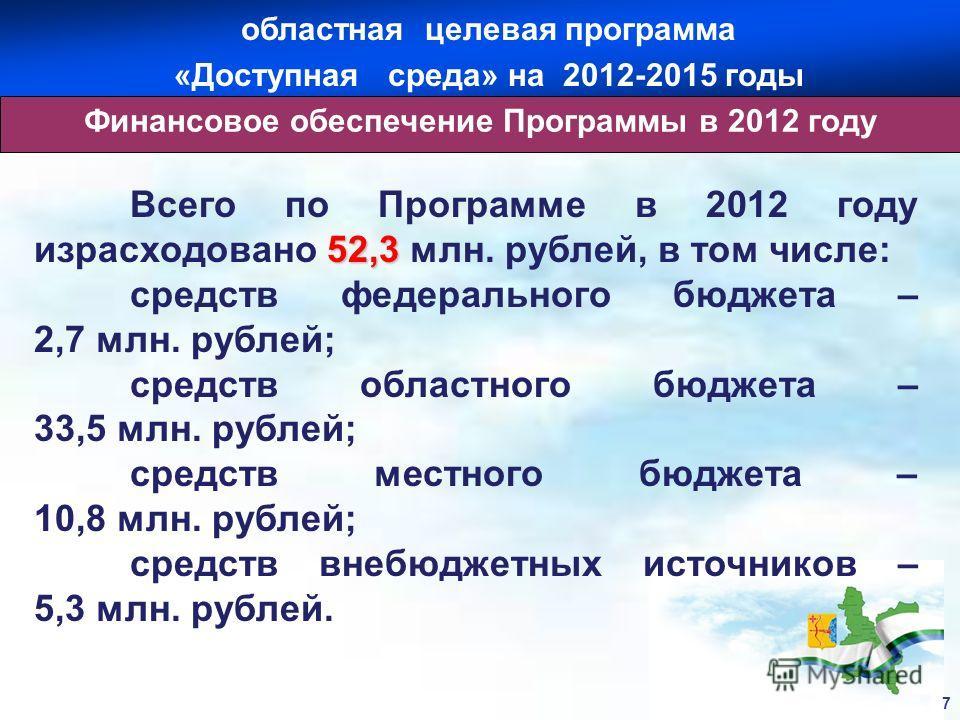 52,3 Всего по Программе в 2012 году израсходовано 52,3 млн. рублей, в том числе: средств федерального бюджета – 2,7 млн. рублей; средств областного бюджета – 33,5 млн. рублей; средств местного бюджета – 10,8 млн. рублей; средств внебюджетных источник