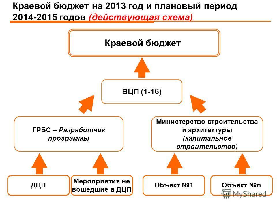 строительства схема бюджет