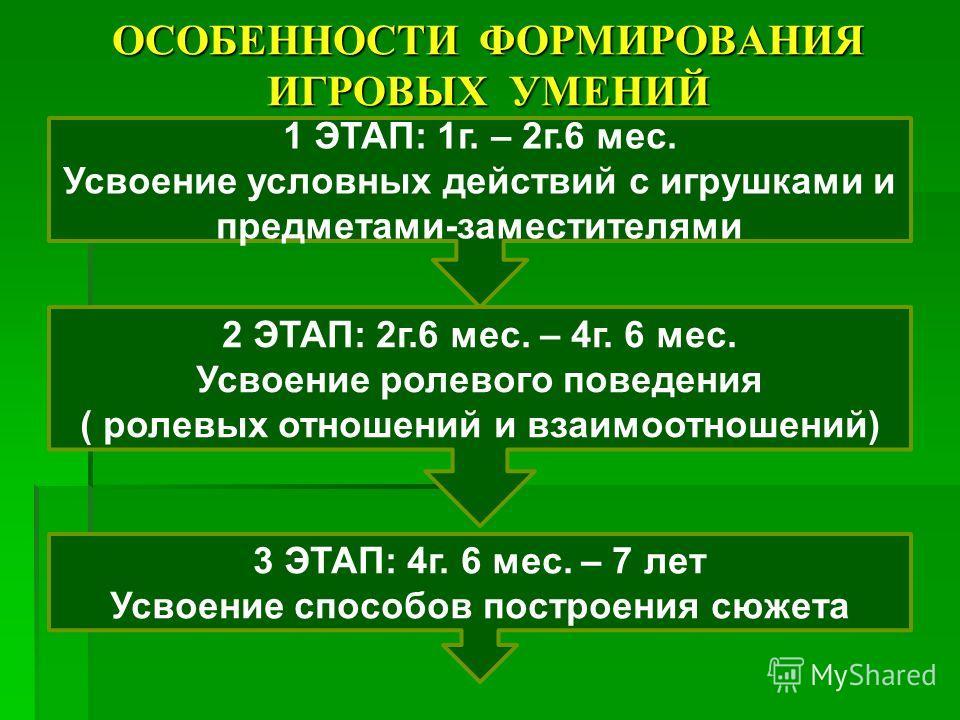 ОСОБЕННОСТИ ФОРМИРОВАНИЯ ИГРОВЫХ УМЕНИЙ 1 ЭТАП: 1г. – 2г.6 мес. Усвоение условных действий с игрушками и предметами-заместителями 2 ЭТАП: 2г.6 мес. – 4г. 6 мес. Усвоение ролевого поведения ( ролевых отношений и взаимоотношений) 3 ЭТАП: 4г. 6 мес. – 7