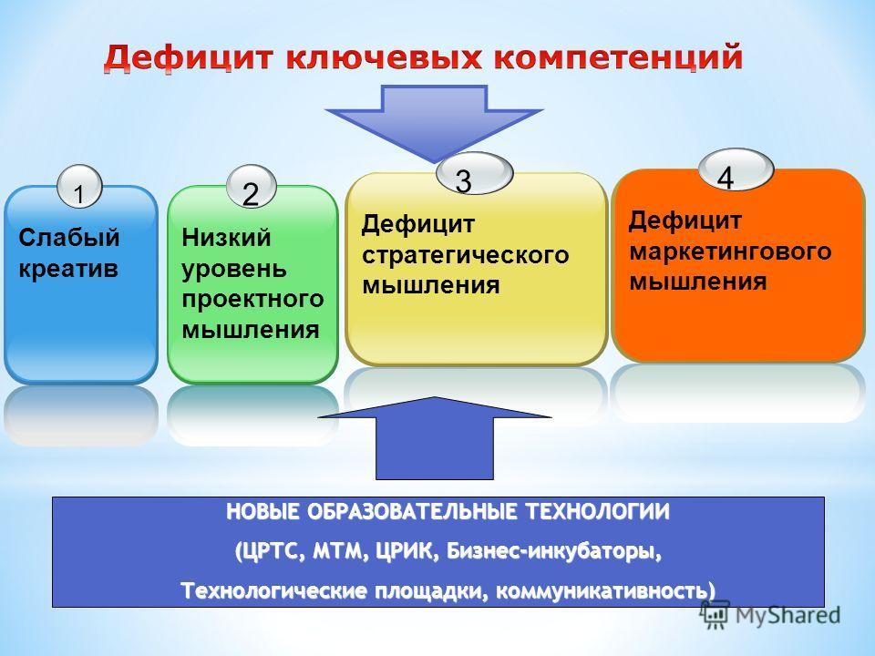 1 Слабый креатив 2 Низкий уровень проектного мышления 3 Дефицит стратегического мышления НОВЫЕ ОБРАЗОВАТЕЛЬНЫЕ ТЕХНОЛОГИИ (ЦРТС, МТМ, ЦРИК, Бизнес-инкубаторы, Технологические площадки, коммуникативность) 4 Дефицит маркетингового мышления