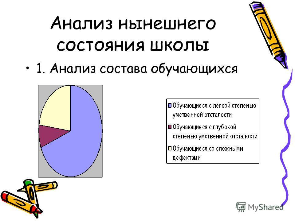 Анализ нынешнего состояния школы 1. Анализ состава обучающихся