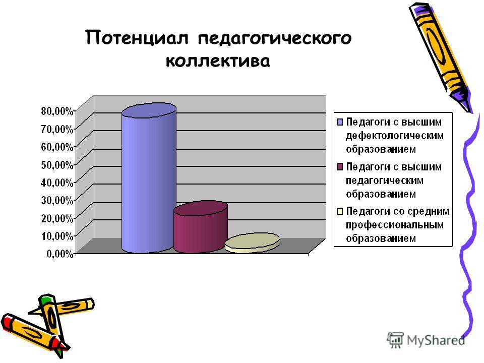 Потенциал педагогического коллектива