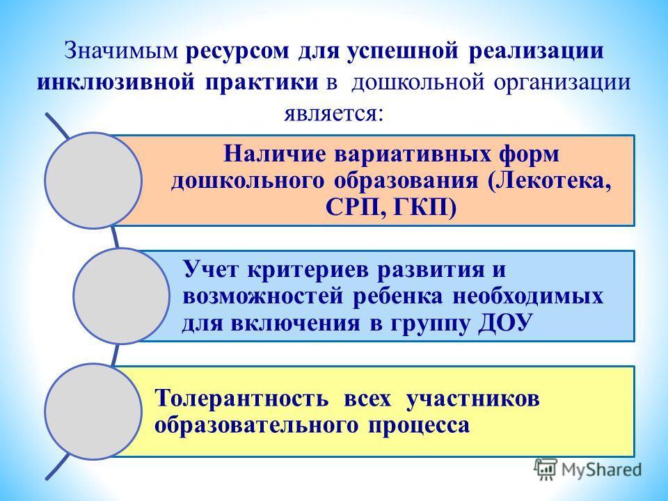 Значимым ресурсом для успешной реализации инклюзивной практики в дошкольной организации является: едагогическая команда Наличие вариативных форм дошкольного образования (Лекотека, СРП, ГКП) Учет критериев развития и возможностей ребенка необходимых д