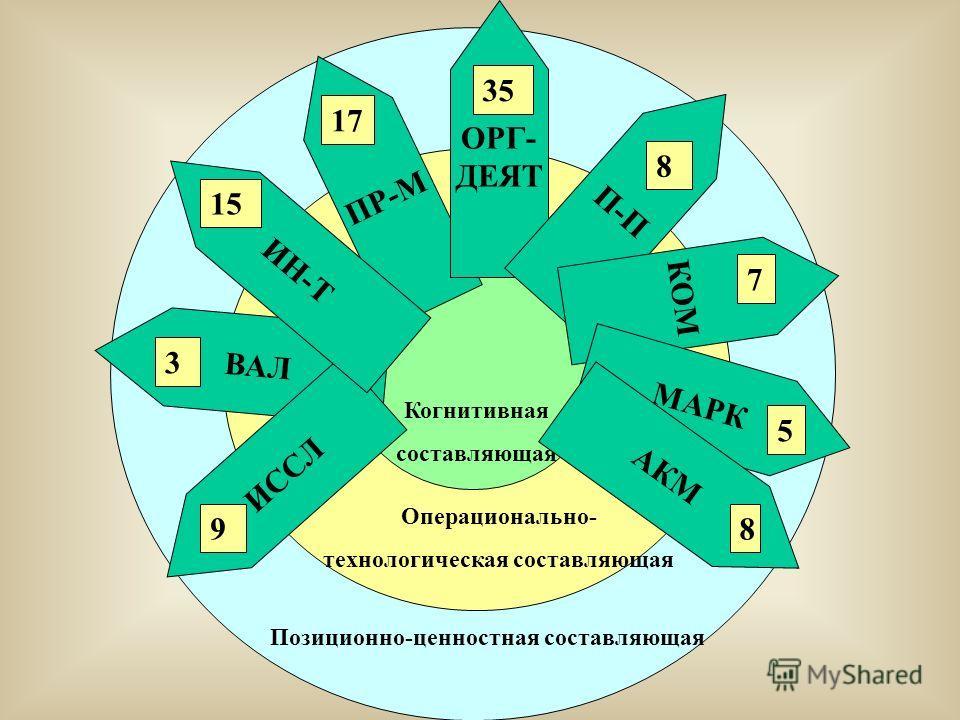 Позиционно-ценностная составляющая ВАЛ Операционально- технологическая составляющая Когнитивная составляющая ПР-М ОРГ- ДЕЯТ П-П КОМ ИССЛ ИН-Т МАРК АКМ 35 17 8 15 3 7 5 98