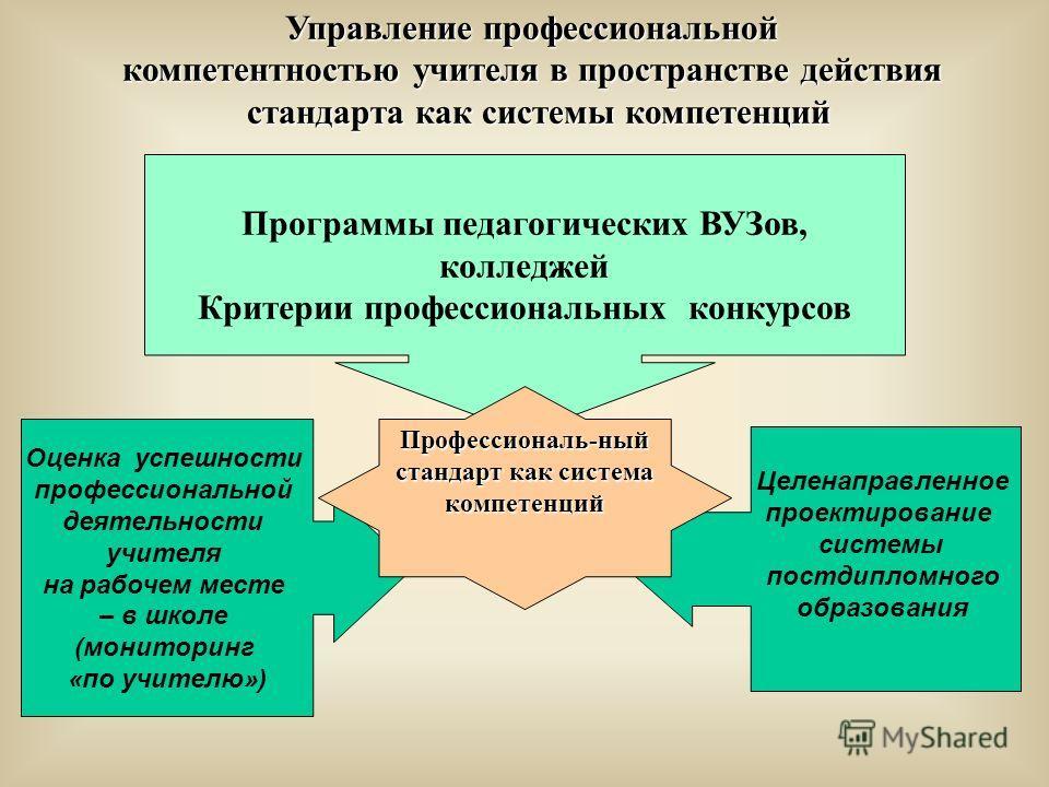 Целенаправленное проектирование системы постдипломного образования Оценка успешности профессиональной деятельности учителя на рабочем месте – в школе (мониторинг «по учителю») Управление профессиональной компетентностью учителя в пространстве действи