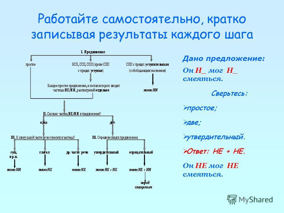 Работайте самостоятельно, кратко записывая результаты каждого шага Дано предложение: Н_ одной мыслишки в голове, Н_ проблеска воспоминаний. Сверьтесь: БСП; 1-ое простое: одна; к сущ. в р.п. Ответ: пиши НИ. 2-ое простое: одна; к сущ. в р.п. Ответ: пиш