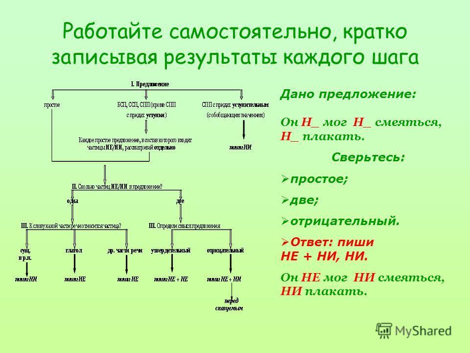 Работайте самостоятельно, кратко записывая результаты каждого шага Дано предложение: Он Н_ мог Н_ смеяться. Сверьтесь: простое; две; утвердительный. Ответ: НЕ + НЕ. Он НЕ мог НЕ смеяться.