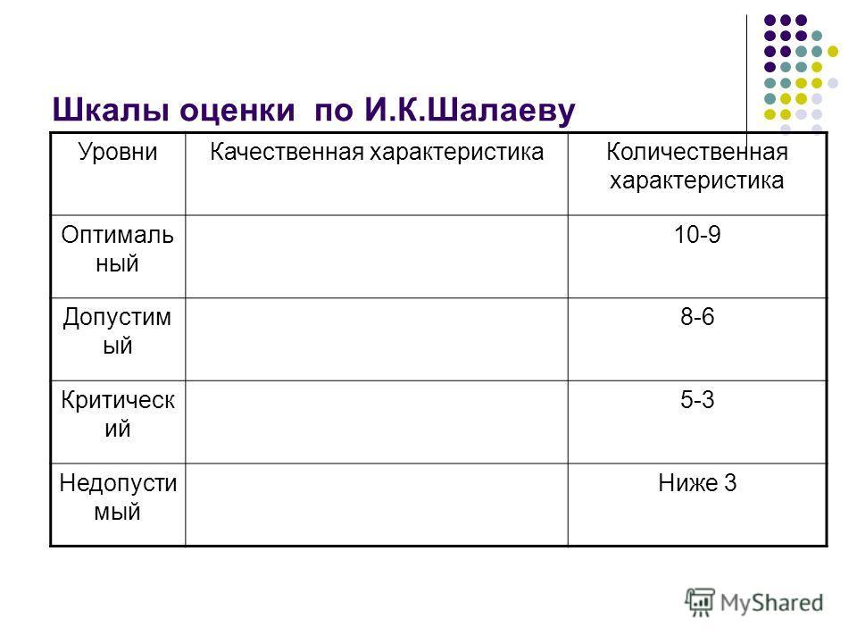 Шкалы оценки по И.К.Шалаеву УровниКачественная характеристикаКоличественная характеристика Оптималь ный 10-9 Допустим ый 8-6 Критическ ий 5-3 Недопусти мый Ниже 3