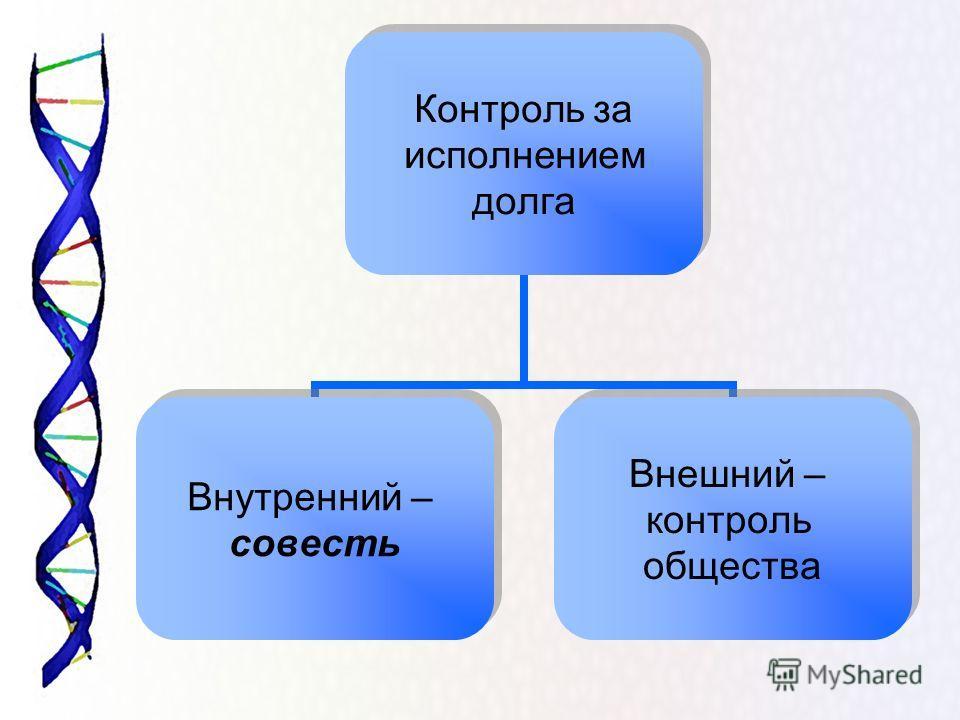 Контроль за исполнением долга Внутренний – совесть Внешний – контроль общества