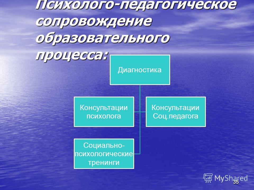 35 Психолого-педагогическое сопровождение образовательного процесса: Диагностика Консультации психолога Консультации Соц.педагога Социально- психологические тренинги
