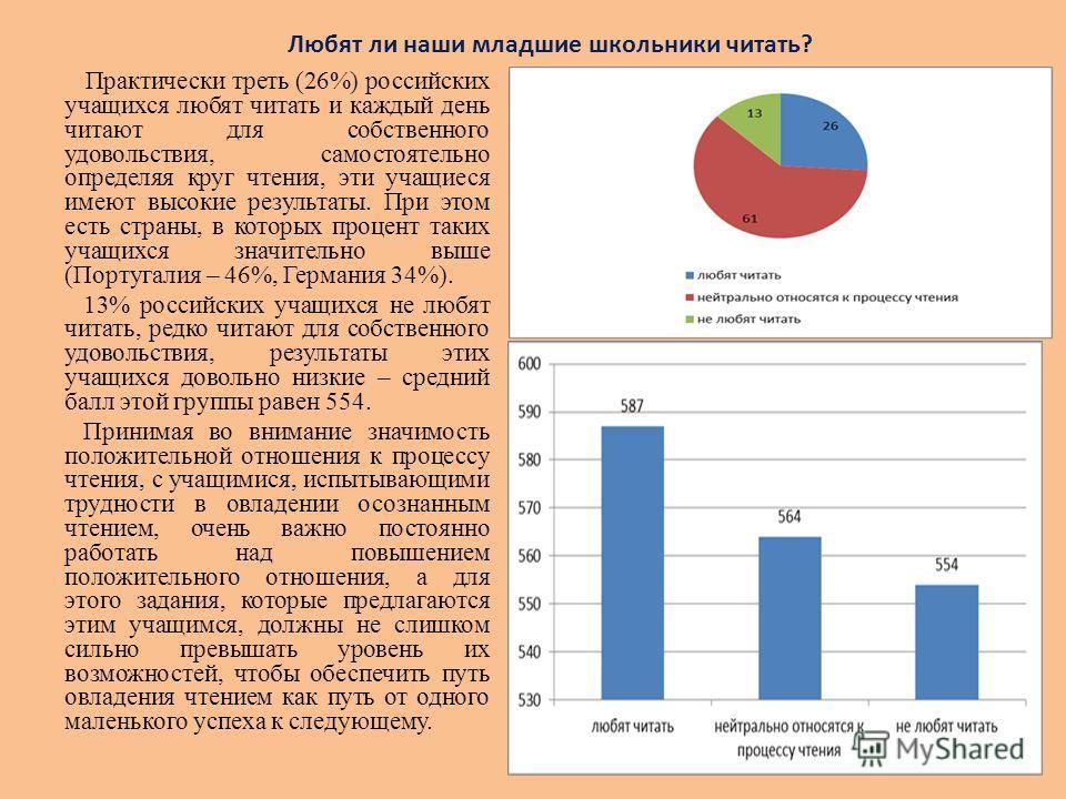 Практически треть (26%) российских учащихся любят читать и каждый день читают для собственного удовольствия, самостоятельно определяя круг чтения, эти учащиеся имеют высокие результаты. При этом есть страны, в которых процент таких учащихся значитель