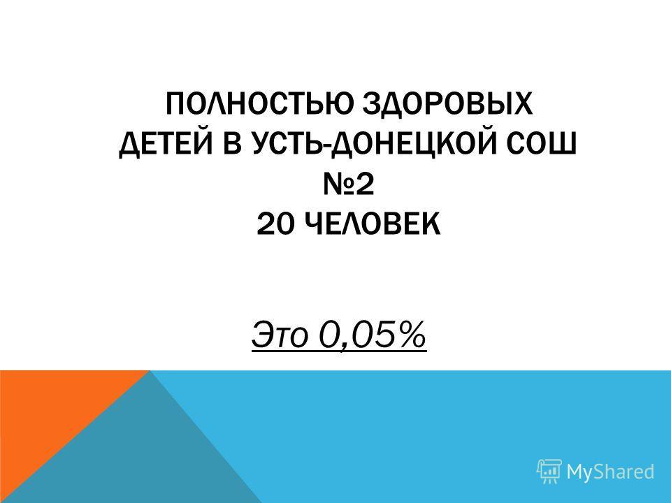 ПОЛНОСТЬЮ ЗДОРОВЫХ ДЕТЕЙ В УСТЬ-ДОНЕЦКОЙ СОШ 2 20 ЧЕЛОВЕК Это 0,05%