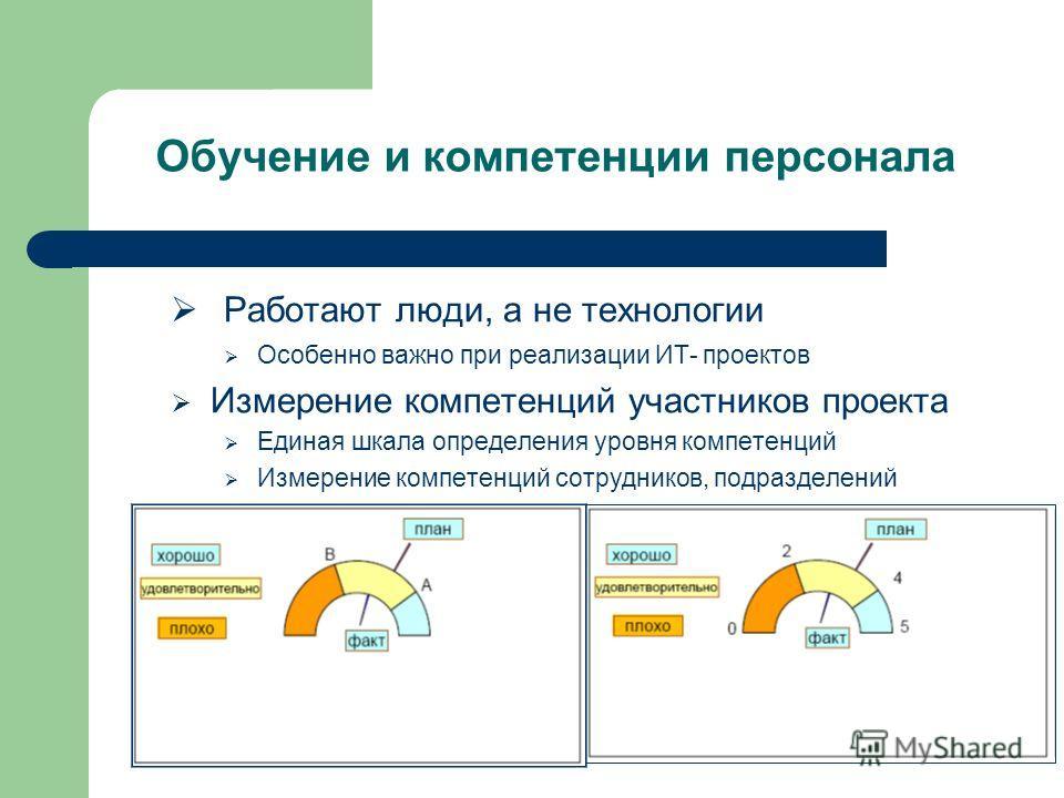 Обучение и компетенции персонала Работают люди, а не технологии Особенно важно при реализации ИТ- проектов Измерение компетенций участников проекта Единая шкала определения уровня компетенций Измерение компетенций сотрудников, подразделений