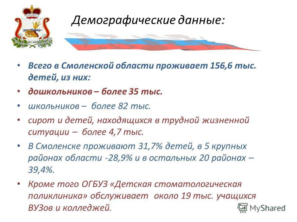 Демографические данные: Всего в Смоленской области проживает 156,6 тыс. детей, из них: дошкольников – более 35 тыс. школьников – более 82 тыс. сирот и детей, находящихся в трудной жизненной ситуации – более 4,7 тыс. В Смоленске проживают 31,7% детей,