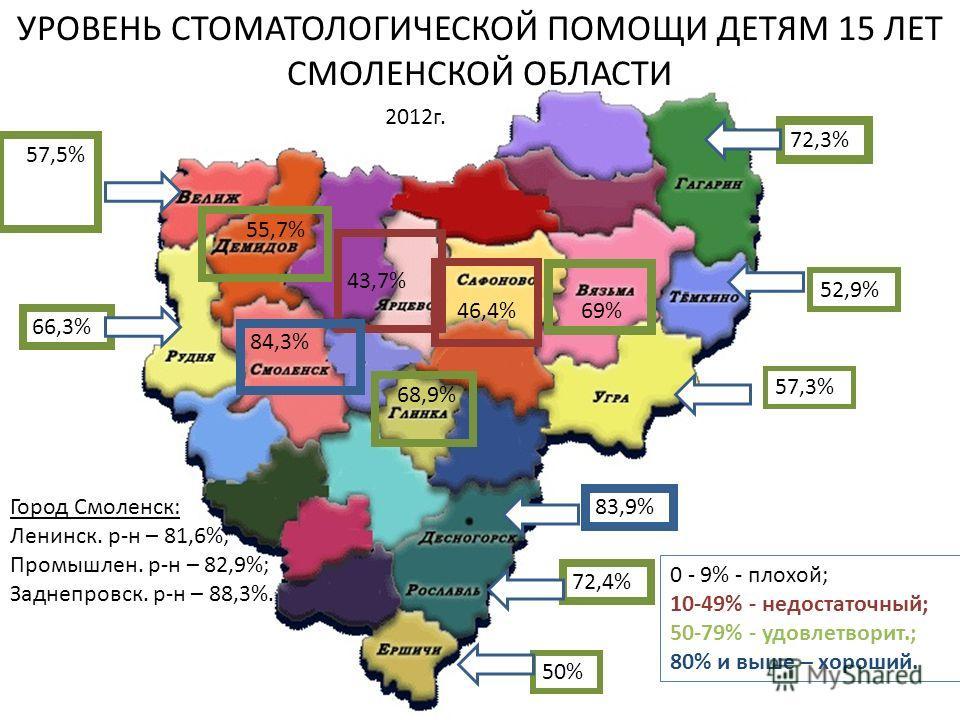 УРОВЕНЬ СТОМАТОЛОГИЧЕСКОЙ ПОМОЩИ ДЕТЯМ 15 ЛЕТ СМОЛЕНСКОЙ ОБЛАСТИ 57,5% 69% 72,3% 68,9% 55,7% 83,9% 50% 72,4% 66,3% 46,4% 52,9% 57,3% 43,7% 84,3% Город Смоленск: Ленинск. р-н – 81,6%; Промышлен. р-н – 82,9%; Заднепровск. р-н – 88,3%. 0 - 9% - плохой;