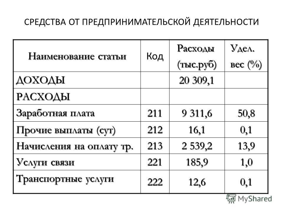 СРЕДСТВА ОТ ПРЕДПРИНИМАТЕЛЬСКОЙ ДЕЯТЕЛЬНОСТИ Наименование статьи КодРасходы(тыс.руб)Удел. вес (%) ДОХОДЫ 20 309,1 РАСХОДЫ Заработная плата 211 9 311,6 50,8 Прочие выплаты (сут) 21216,10,1 Начисления на оплату тр. 213 2 539,2 13,9 Услуги связи 221185,