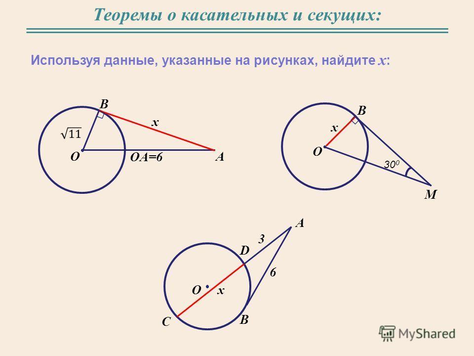 Теоремы о касательных и секущих: Используя данные, указанные на рисунках, найдите x : O B A OA=6 O B M 30 0 x x O C B A D x 3 6
