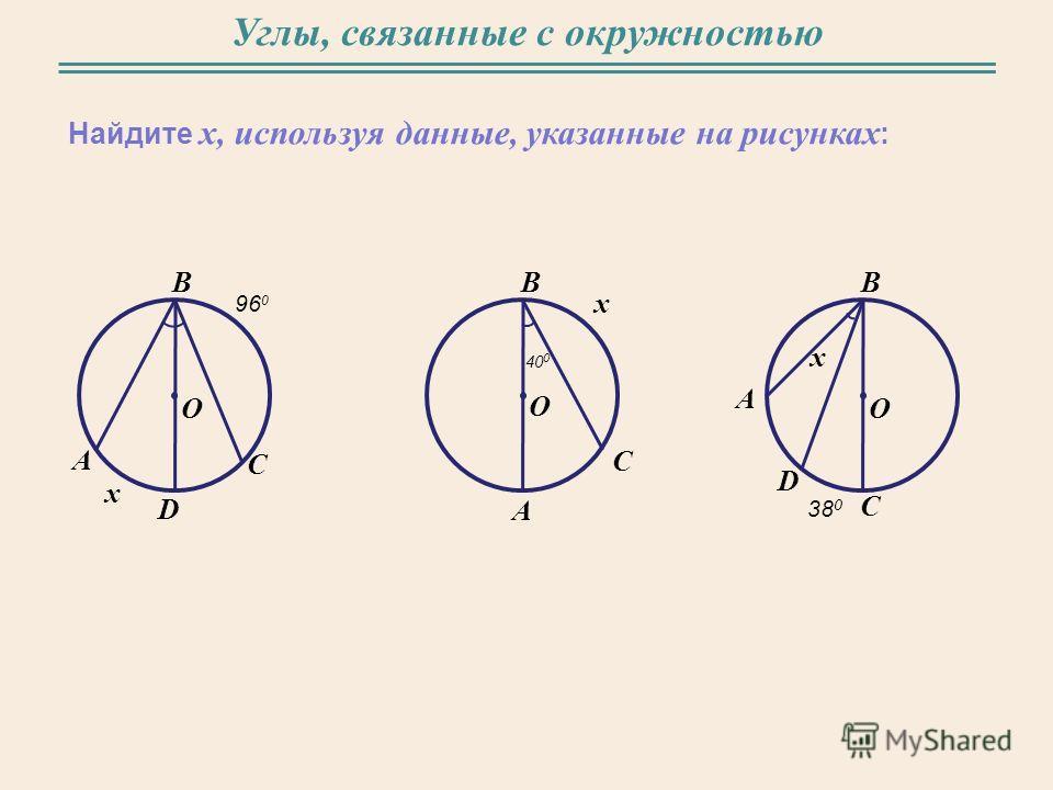 Углы, связанные с окружностью Найдите x, используя данные, указанные на рисунках : B O A x С D 96 0 B A x С 40 0 B O A С D 38 0 x O