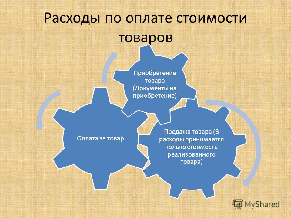 Расходы по оплате стоимости товаров Продажа товара (В расходы принимается только стоимость реализованного товара) Оплата за товар Приобретение товара (Документы на приобретение)
