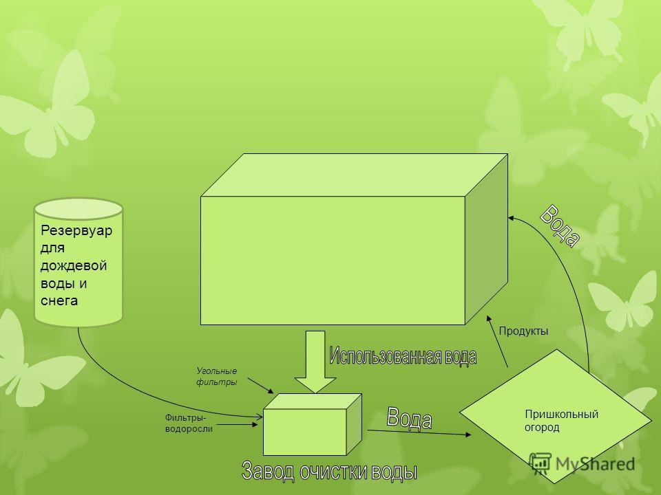 Угольные фильтры Пришкольный огород Продукты Фильтры- водоросли Резервуар для дождевой воды и снега