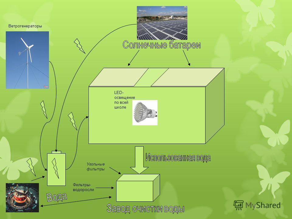 Угольные фильтры Фильтры- водоросли Ветрогенераторы LED- освещение по всей школе