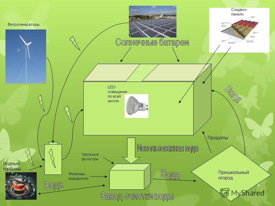 Угольные фильтры Фильтры- водоросли Водные турбины Пришкольный огород Продукты Сэндвич- панели Ветрогенераторы LED- освещение по всей школе
