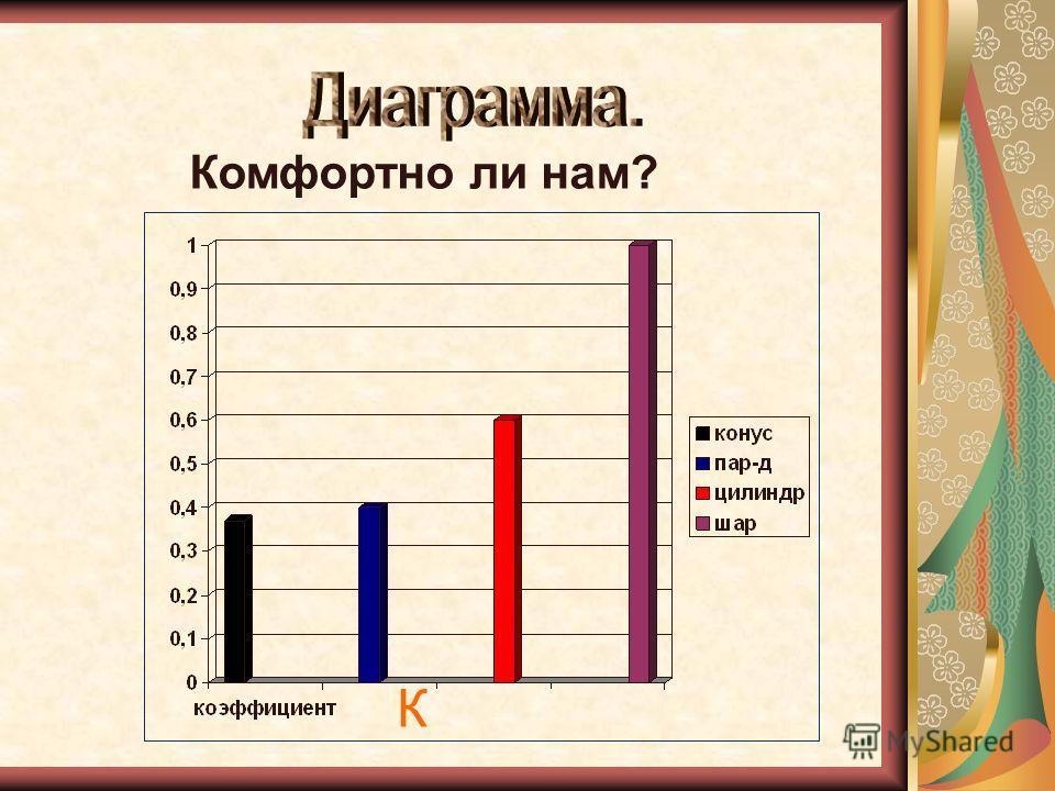 4. Нашего обычного жилища: a = 6м, b = 3м, c = 2,5м. Проверьте, каков коэффициент комфортности а b с