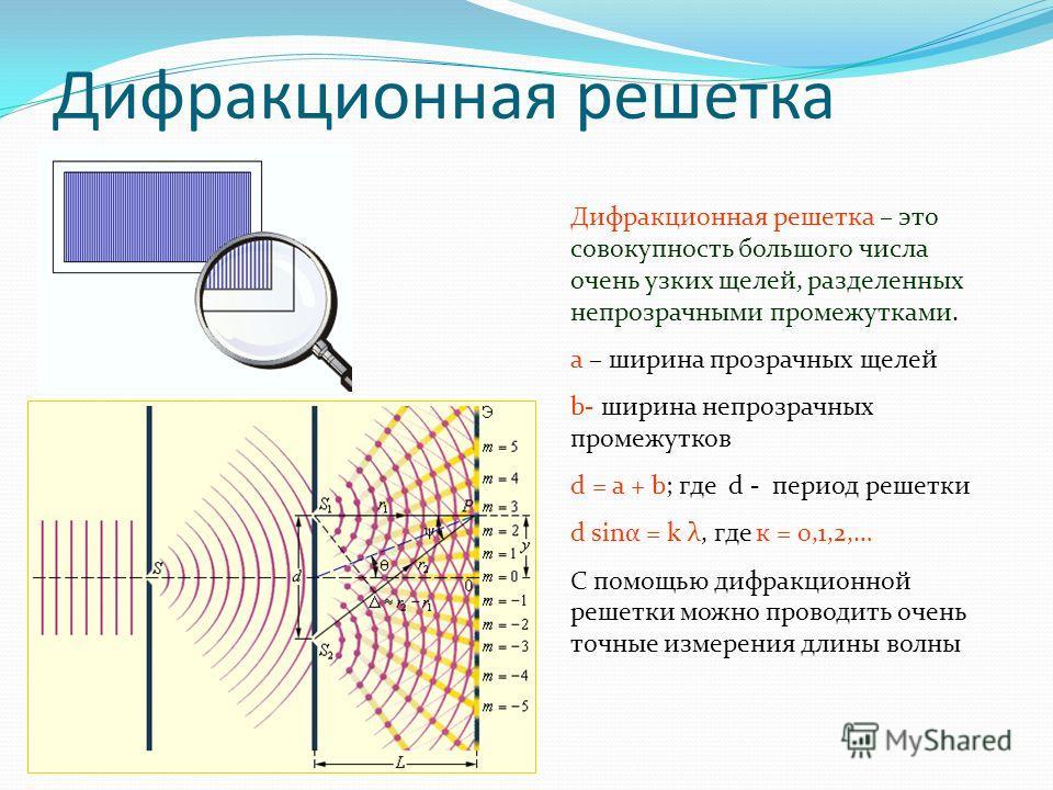 Дифракционная решетка Дифракционная решетка – это совокупность большого числа очень узких щелей, разделенных непрозрачными промежутками. а – ширина прозрачных щелей b- ширина непрозрачных промежутков d = a + b; где d - период решетки d sinα = k λ, гд