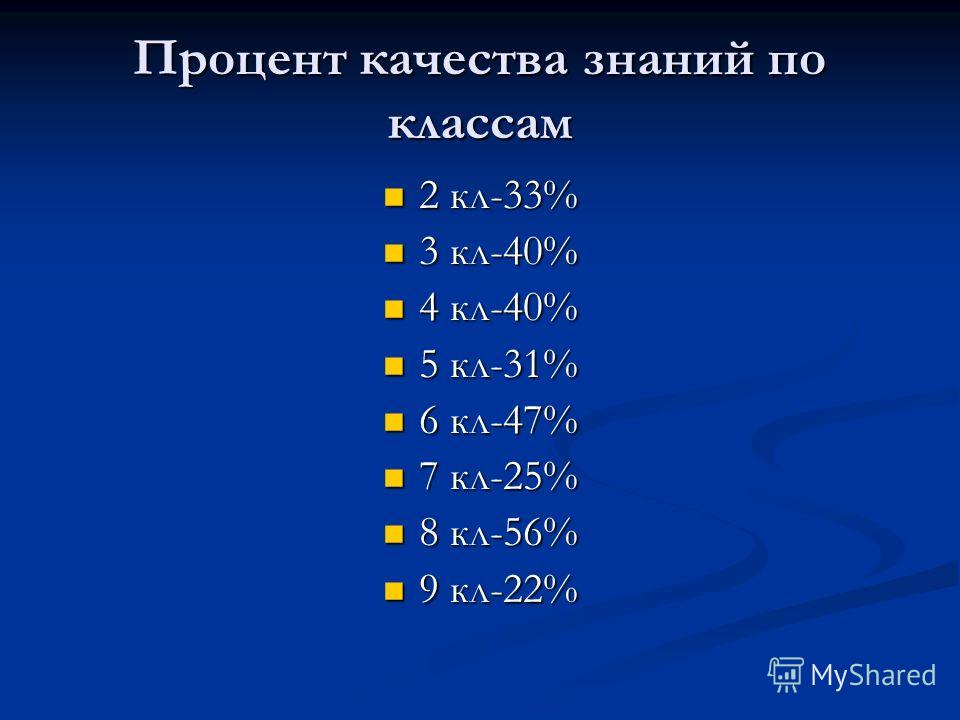 Процент качества знаний по классам 2 кл-33% 2 кл-33% 3 кл-40% 3 кл-40% 4 кл-40% 4 кл-40% 5 кл-31% 5 кл-31% 6 кл-47% 6 кл-47% 7 кл-25% 7 кл-25% 8 кл-56% 8 кл-56% 9 кл-22% 9 кл-22%